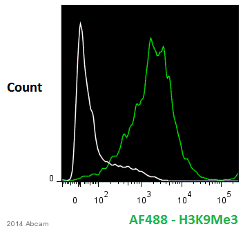 Flow Cytometry - Anti-Histone H3 (tri methyl K9) antibody - ChIP Grade (ab8898)