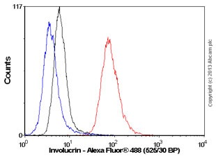 Flow Cytometry - Anti-Involucrin antibody [SY5] (ab80530)