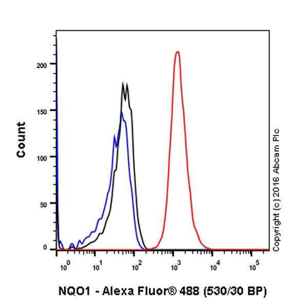 Flow Cytometry - Anti-NQO1 antibody [EPR3309] (ab80588)