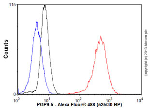 Flow Cytometry - Anti-PGP9.5 [35] antibody (ab80664)