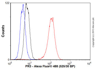 Flow Cytometry - Anti-PR3 antibody [MCPR3-2] - BSA and Azide free (ab80705)