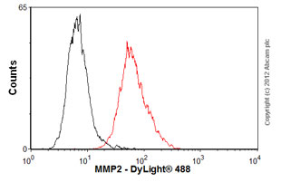 Flow Cytometry-Anti-MMP2 antibody [CA-4001] - BSA and Azide free(ab80737)