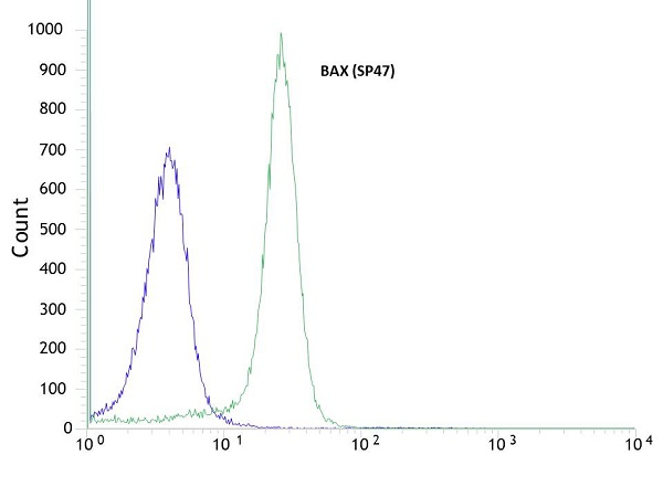 Flow Cytometry - Anti-Bax [SP47] antibody (ab81083)