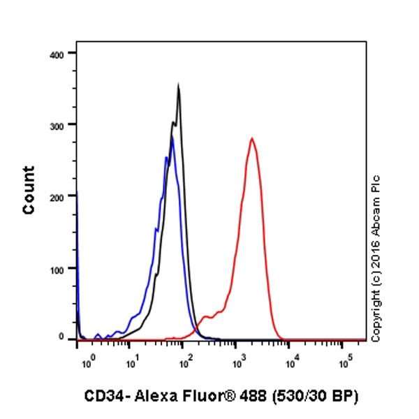 Flow Cytometry - Anti-CD34 antibody [EP373Y] (ab81289)