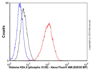 Flow Cytometry - Anti-Histone H2A.X (phospho S139) antibody [EP854(2)Y] (ab81299)