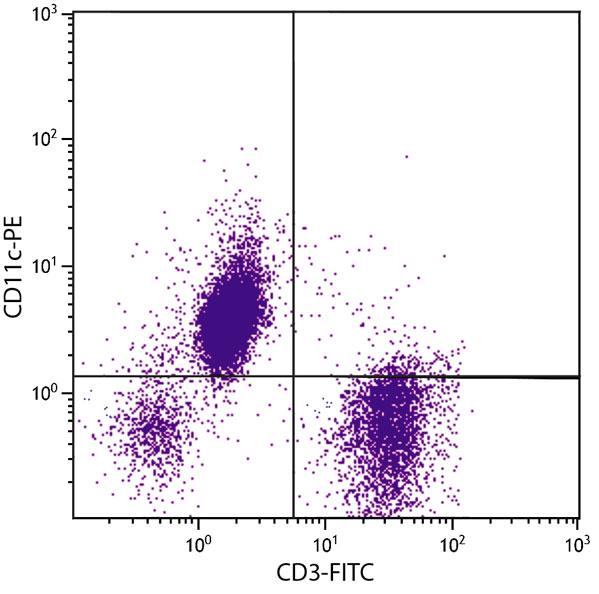 Flow Cytometry - Anti-CD11c antibody [3.9] (Phycoerythrin) (ab82440)