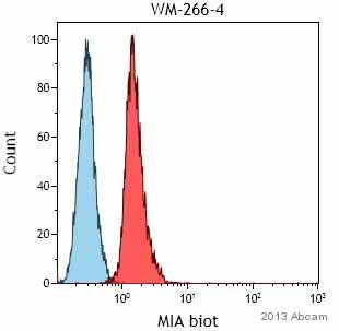 Flow Cytometry - Anti-Melanoma Inhibitory Activity antibody (Biotin) (ab84235)