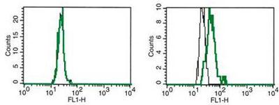 Flow Cytometry - Anti-EBI3 antibody [B-G49] (FITC) (ab84472)