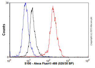 Flow Cytometry - Anti-S100 antibody [15E2E2] (ab86728)