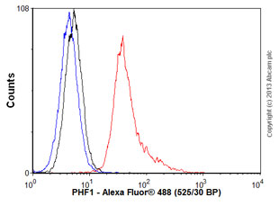 Flow Cytometry - Anti-PHF1 antibody [2G7] (ab87985)