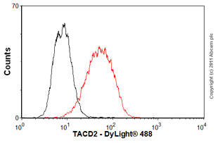 Flow Cytometry - Anti-TROP2 antibody [MM0588-49D6] (ab89928)