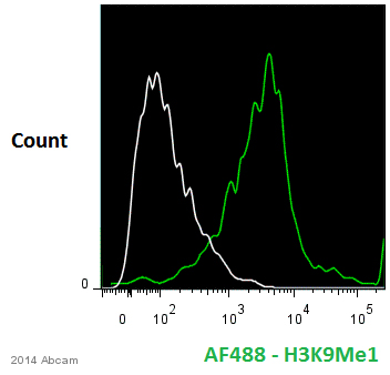 Flow Cytometry - Anti-Histone H3 (mono methyl K9) antibody - ChIP Grade (ab9045)