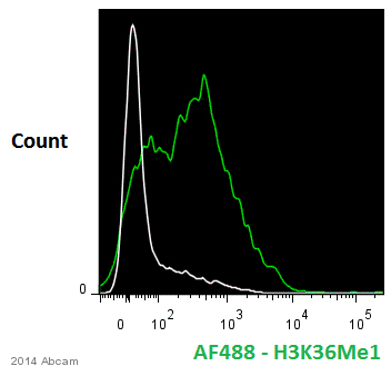 Flow Cytometry - Anti-Histone H3 (mono methyl K36) antibody - ChIP Grade (ab9048)