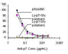 ELISA - Anti-Phosphothreonine antibody (ab9337)
