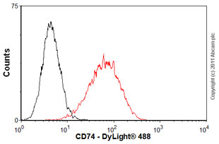 Flow Cytometry - Anti-CD74 antibody [LN2] (ab9514)