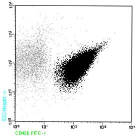 Flow Cytometry - Anti-CD42b antibody [HIP1] (FITC) (ab90950)
