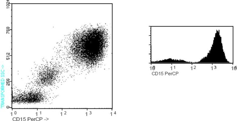 Flow Cytometry - Anti-CD15 antibody [MCS-1] (PerCP) (ab91153)