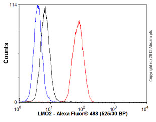 Flow Cytometry - Anti-LMO2 antibody [EP3257] (ab91652)