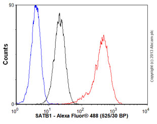 Flow Cytometry - Anti-SATB1 antibody [EPR3895] (ab92307)