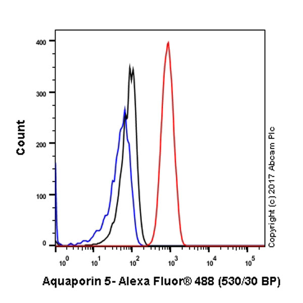 Flow Cytometry - Anti-Aquaporin 5 antibody [EPR3747] (ab92320)