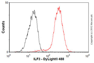 Flow Cytometry-Anti-ILF3 antibody [EPR3626](ab92355)