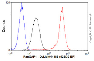 Flow Cytometry - Anti-RanGAP1 antibody [EPR3295] (ab92360)
