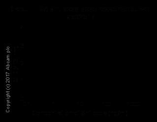 ELISA - Anti-Glucagon antibody [EP3070] (ab92517)
