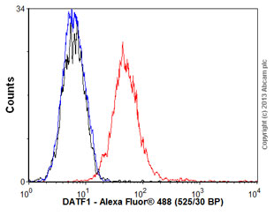 Flow Cytometry - Anti-DATF1 antibody (ab92868)