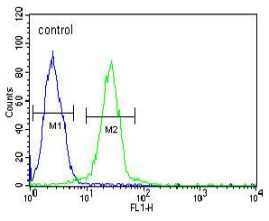 Flow Cytometry - Anti-EWSR1 antibody - C-terminal (ab93464)