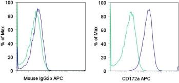 Flow Cytometry - Anti-SIRP alpha antibody [15-414] (Allophycocyanin) (ab95627)