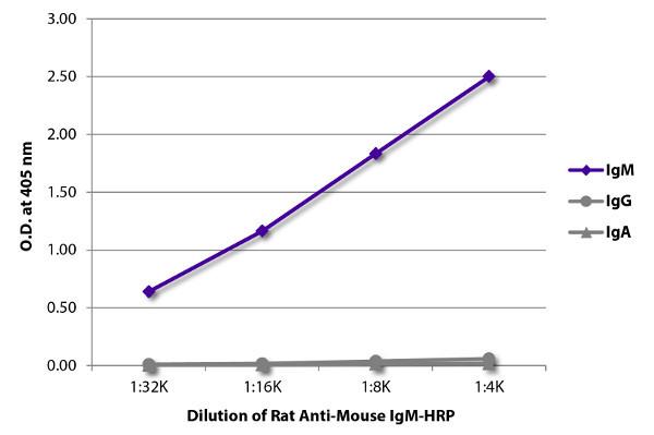 ELISA - Rat monoclonal SB73a Anti-Mouse IgM mu chain (HRP) (ab99590)