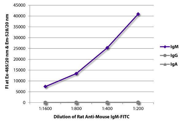 ELISA - Rat monoclonal 1B4B1 Anti-Mouse IgM mu chain (FITC) (ab99592)