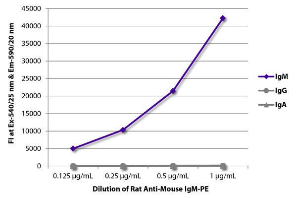 ELISA - Rat monoclonal 1B4B1 Anti-Mouse IgM mu chain (Phycoerythrin) (ab99599)